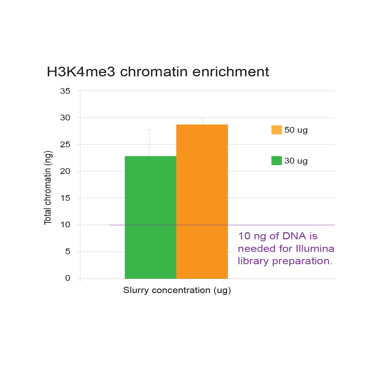 Chromatin enrichment